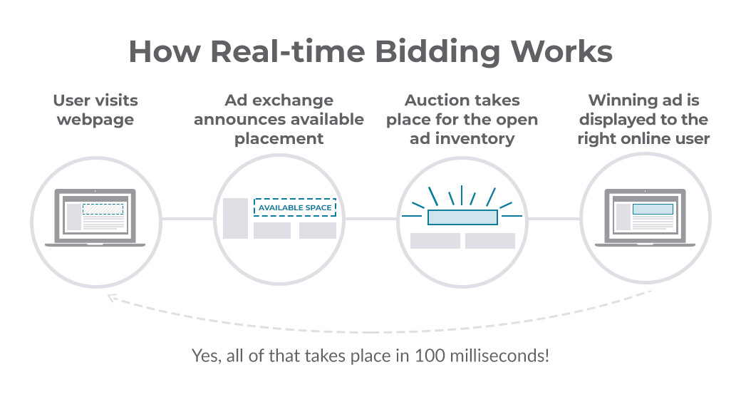 How real-time bidding works graphic