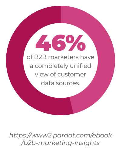 46% of B2B marketers have a completely unified view of customer data sources