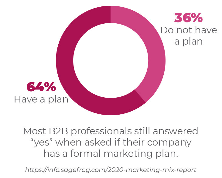 64% of B2B marketers don't have a formal marketing plan