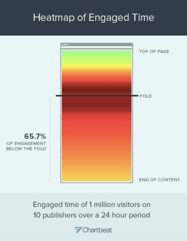 Heatmap of Engaged Time