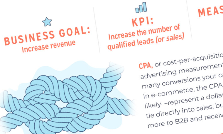 Three Digital Marketing KPIs Infographic Download